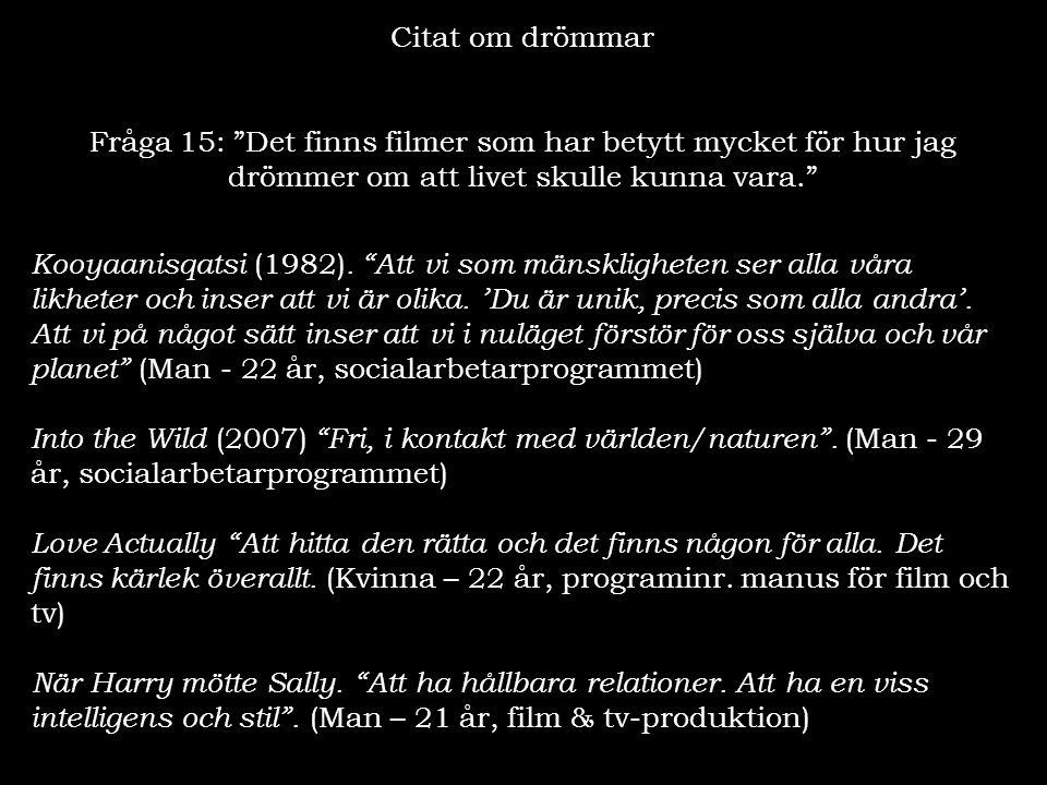 """Citat om drömmar Fråga 15: """"Det finns filmer som har betytt mycket för hur jag drömmer om att livet skulle kunna vara."""" Kooyaanisqatsi (1982). """"Att vi"""