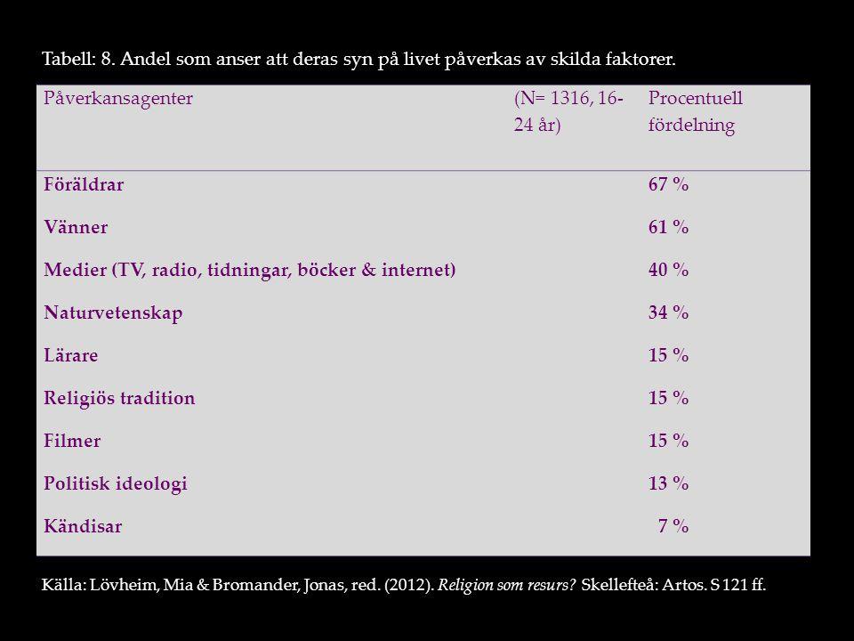 Påverkansagenter (N= 1316, 16- 24 år) Procentuell fördelning Föräldrar67 % Vänner61 % Medier (TV, radio, tidningar, böcker & internet)40 % Naturvetens
