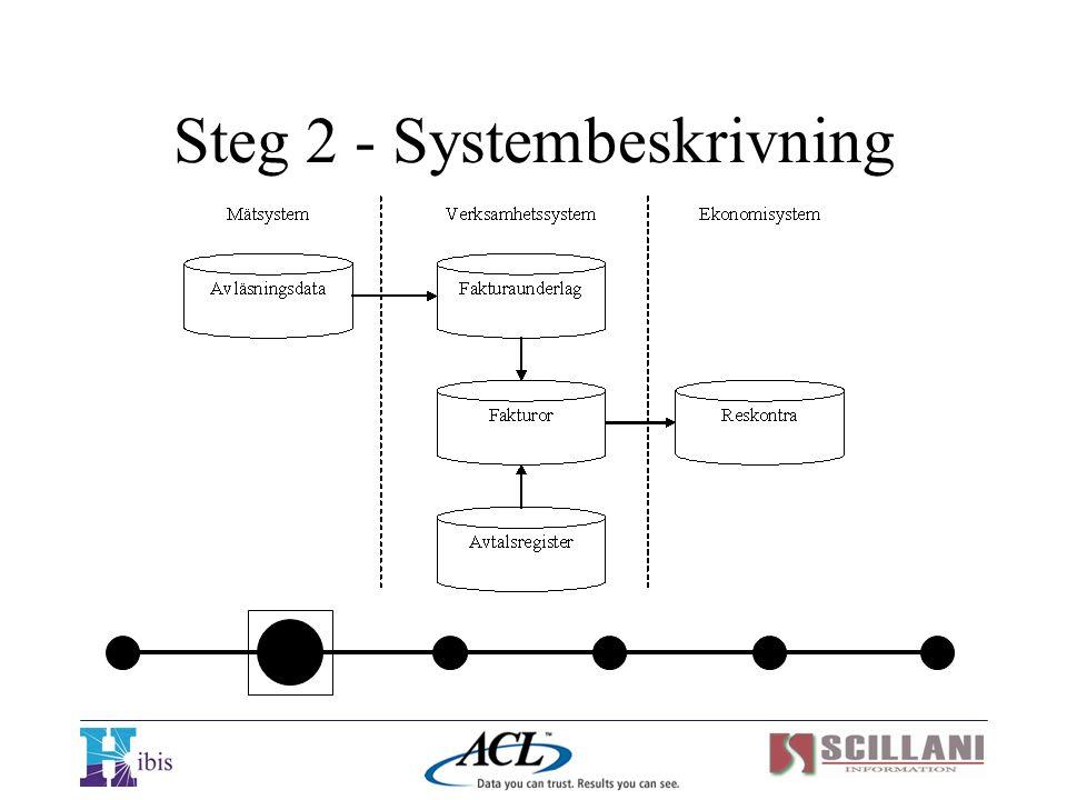 Steg 2 - Systembeskrivning
