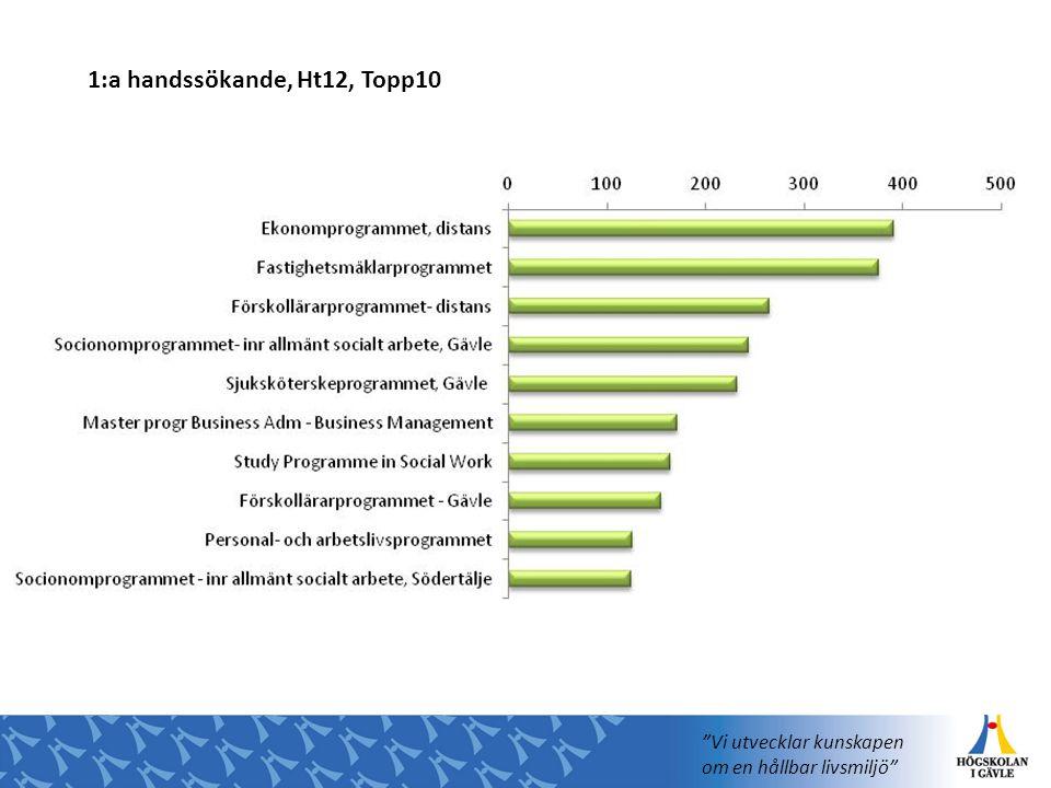 1:a handssökande, Ht12, Topp10 Vi utvecklar kunskapen om en hållbar livsmiljö