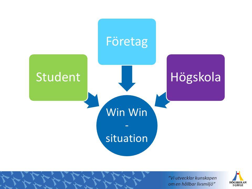 Win Win - situation StudentFöretagHögskola Vi utvecklar kunskapen om en hållbar livsmiljö