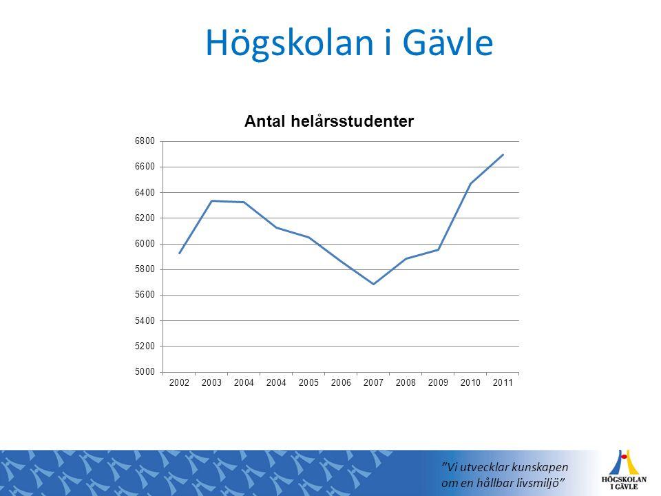 """Högskolan i Gävle """"Vi utvecklar kunskapen om en hållbar livsmiljö"""""""