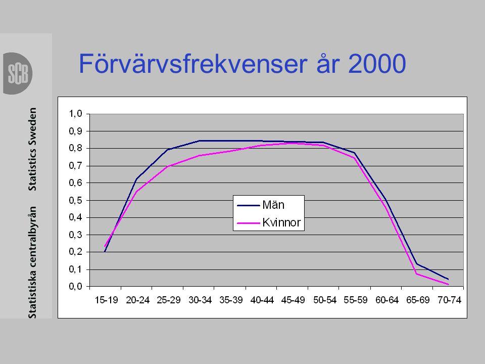Förvärvsfrekvenser år 2000