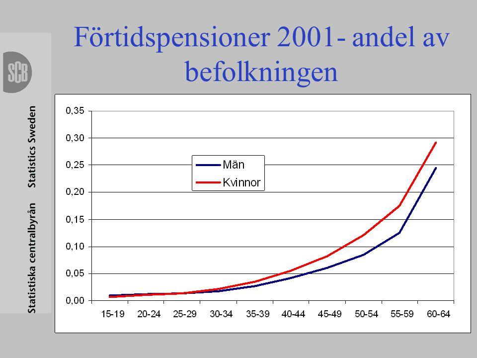 Förtidspensioner 2001- andel av befolkningen