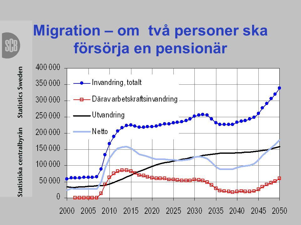 Migration – om två personer ska försörja en pensionär