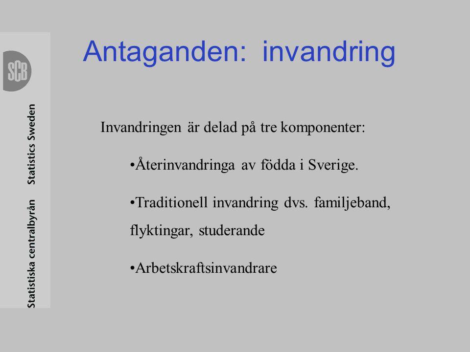 Antaganden: invandring Invandringen är delad på tre komponenter: •Återinvandringa av födda i Sverige. •Traditionell invandring dvs. familjeband, flykt