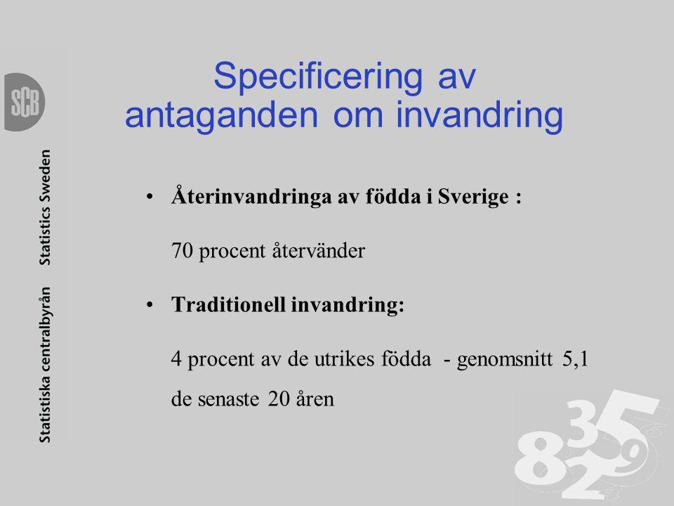 Specificering av antaganden om invandring •Återinvandringa av födda i Sverige : 70 procent återvänder • Traditionell invandring: 4 procent av de utrik
