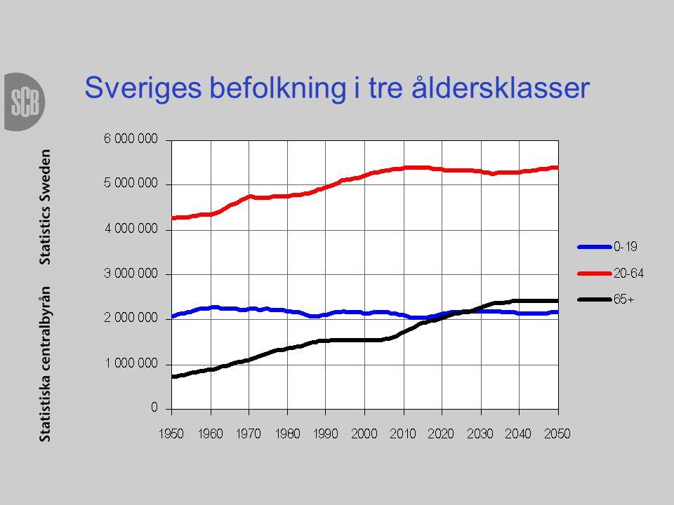 Pensionärer (ålder- och förtids-) per förvärvsarbetande