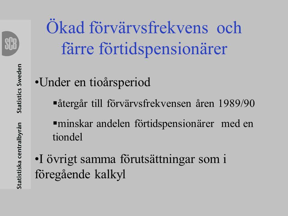 Ökad förvärvsfrekvens och färre förtidspensionärer •Under en tioårsperiod  återgår till förvärvsfrekvensen åren 1989/90  minskar andelen förtidspens