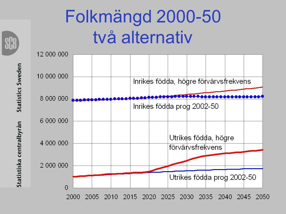Folkmängd 2000-50 två alternativ