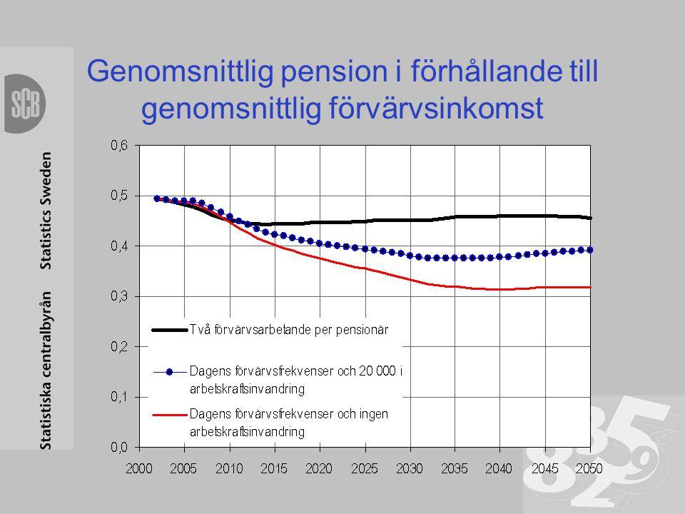 Genomsnittlig pension i förhållande till genomsnittlig förvärvsinkomst