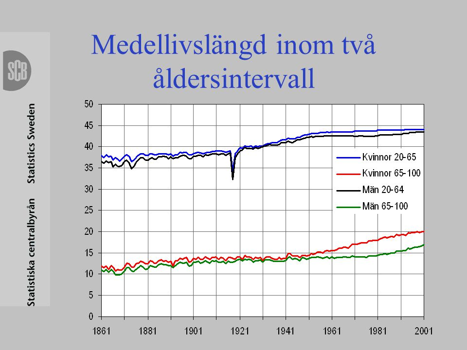 Medellivslängd inom två åldersintervall