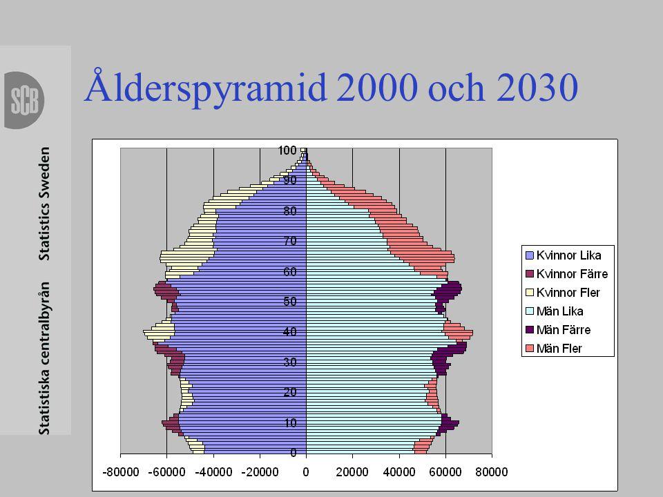 Specificering av antaganden om utvandring •Födda i Sverige: Köns- och åldersspecifika utflyttningsrisker som är konstanta över hela perioden •Utrikes födda: Köns- och åldersspecifika utflyttningsrisker som årligen ökar med 1/30 under 20 år (arbetskraftsinvandring ger större benägenhet att återutvandra)