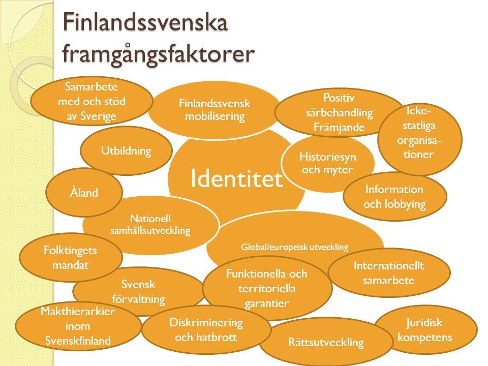 Finlandssvenska framgångsfaktorer Identitet Finlandssvensk mobilisering Historiesyn och myter Global/europeisk utveckling Nationell samhällsutveckling