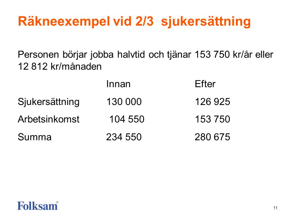 11 Räkneexempel vid 2/3 sjukersättning Personen börjar jobba halvtid och tjänar 153 750 kr/år eller 12 812 kr/månaden Innan Efter Sjukersättning130 00
