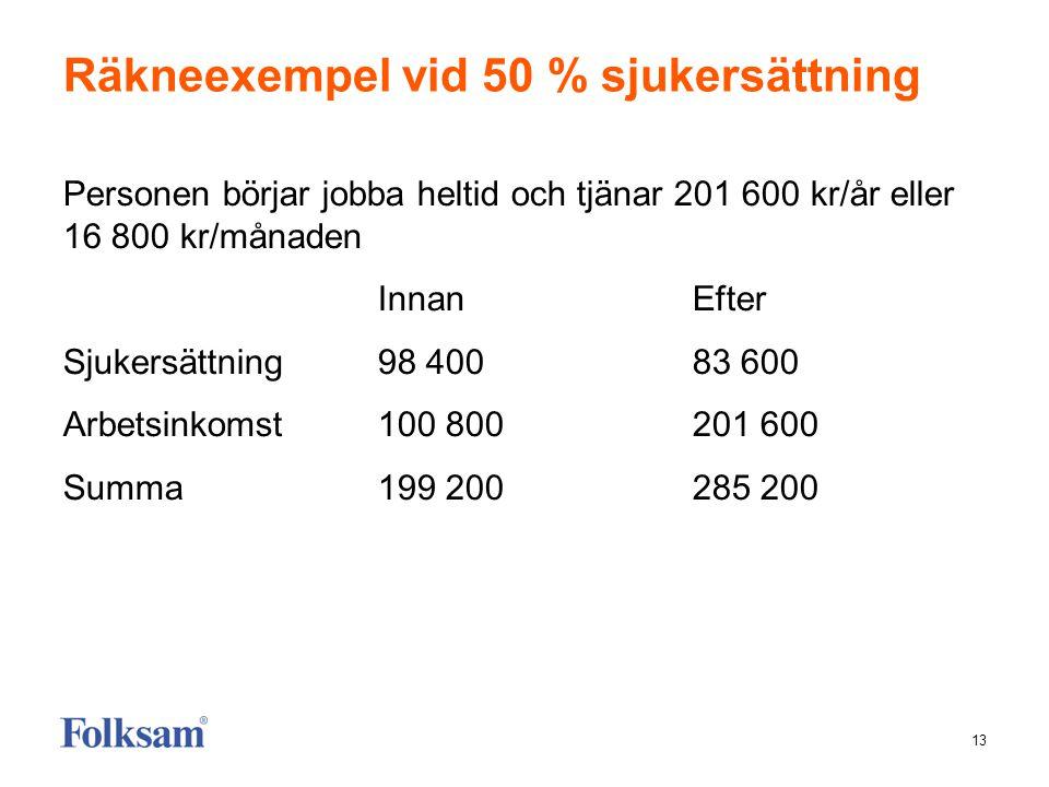 13 Räkneexempel vid 50 % sjukersättning Personen börjar jobba heltid och tjänar 201 600 kr/år eller 16 800 kr/månaden Innan Efter Sjukersättning98 400