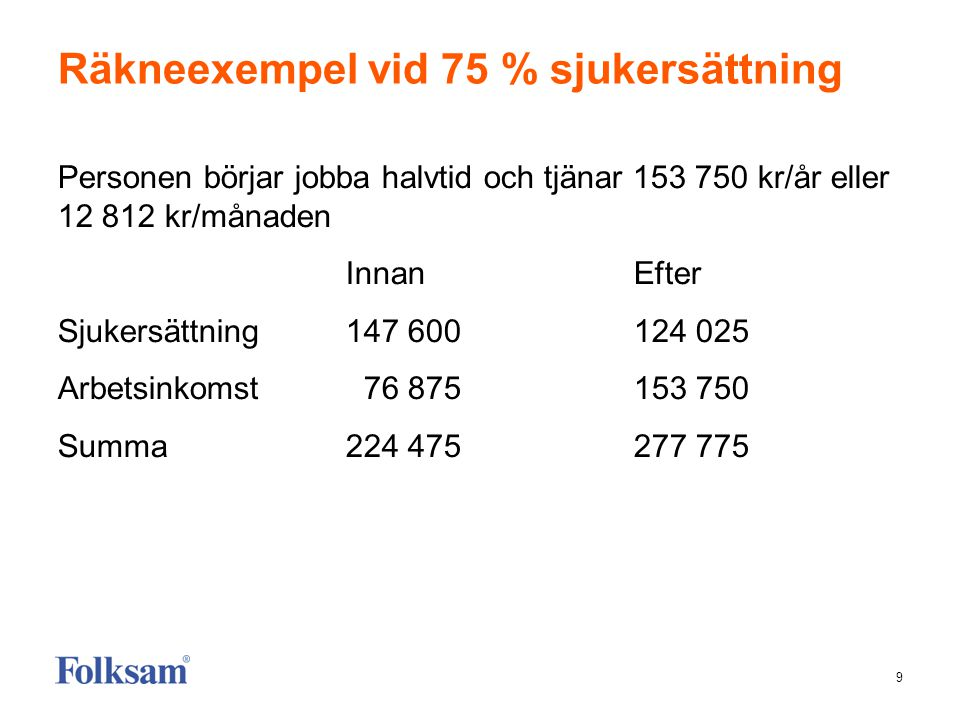 9 Räkneexempel vid 75 % sjukersättning Personen börjar jobba halvtid och tjänar 153 750 kr/år eller 12 812 kr/månaden Innan Efter Sjukersättning147 60