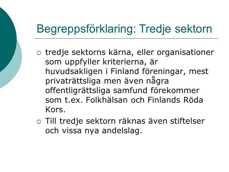 Begreppsförklaring: Tredje sektorn  tredje sektorns kärna, eller organisationer som uppfyller kriterierna, är huvudsakligen i Finland föreningar, mes