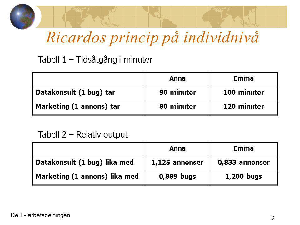 9 Ricardos princip på individnivå Tabell 1 – Tidsåtgång i minuter AnnaEmma Datakonsult (1 bug) tar90 minuter100 minuter Marketing (1 annons) tar80 min