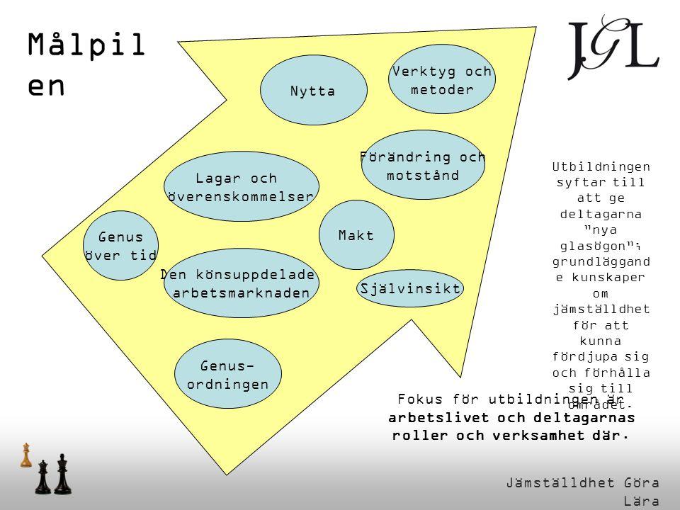Jämställdhet Göra Lära Målpil en Fokus för utbildningen är arbetslivet och deltagarnas roller och verksamhet där.