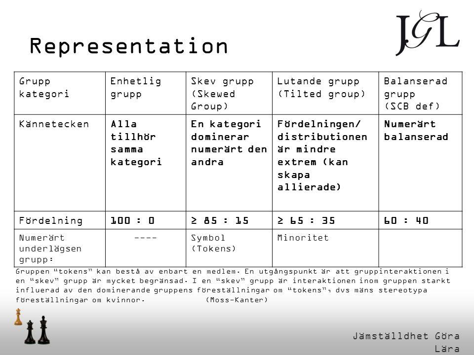 Jämställdhet Göra Lära Grupp kategori Enhetlig grupp Skev grupp (Skewed Group) Lutande grupp (Tilted group) Balanserad grupp (SCB def) KänneteckenAlla