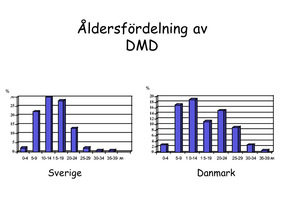 DMD ventilator användare i Sverige och Danmark Antal DMD DMD med ventilator