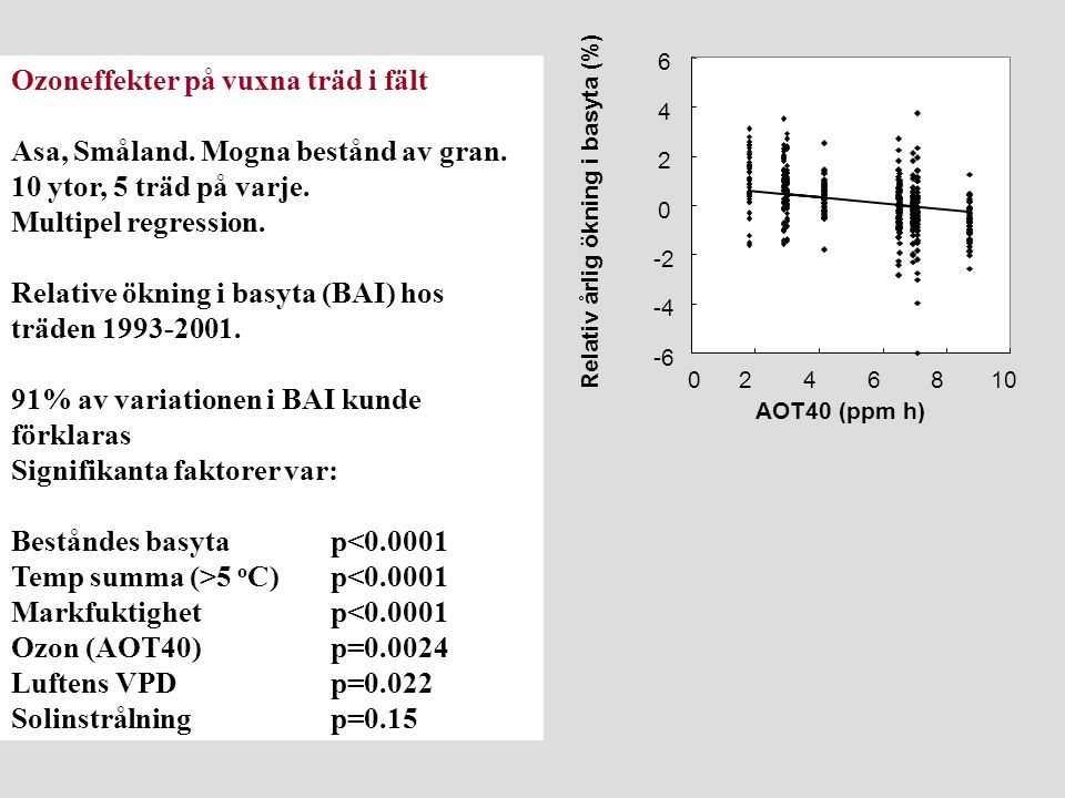 Ozoneffekter på vuxna träd i fält Asa, Småland. Mogna bestånd av gran. 10 ytor, 5 träd på varje. Multipel regression. Relative ökning i basyta (BAI) h