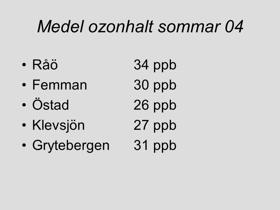 Medel ozonhalt sommar 04 •Råö34 ppb •Femman30 ppb •Östad26 ppb •Klevsjön27 ppb •Grytebergen31 ppb