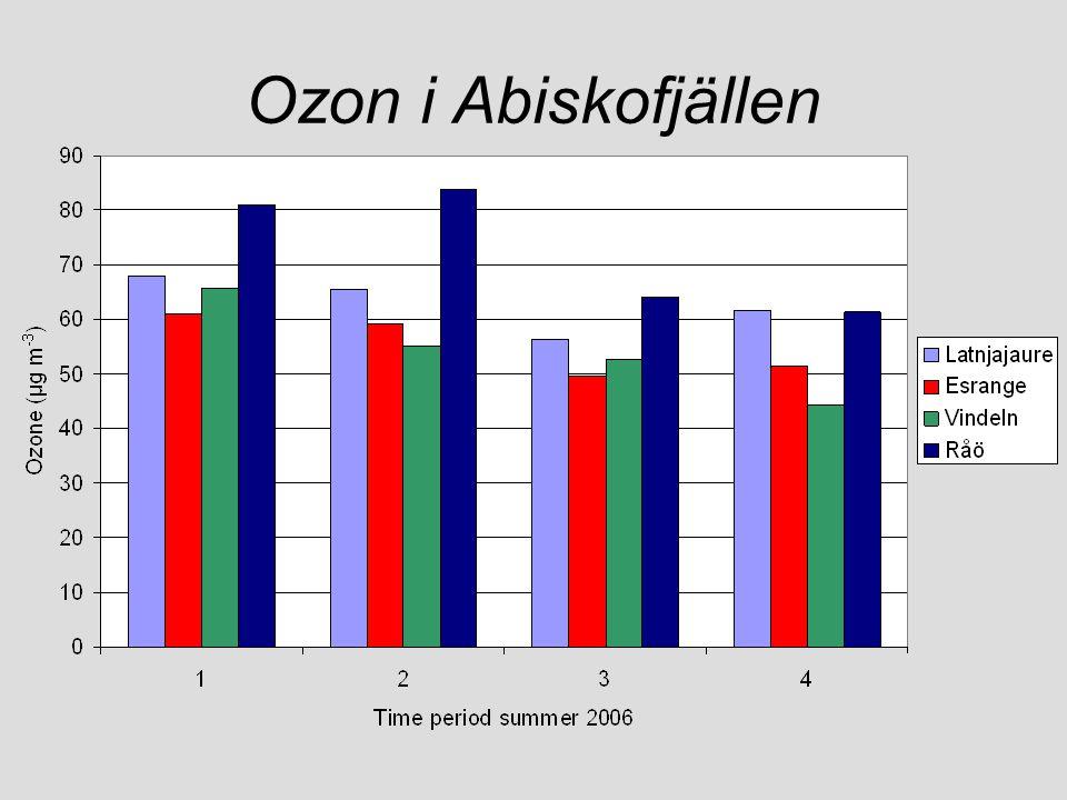 Ozon i Abiskofjällen