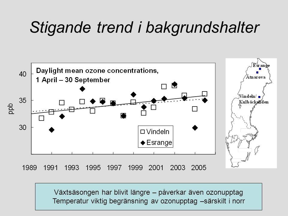 Stigande trend i bakgrundshalter Växtsäsongen har blivit längre – påverkar även ozonupptag Temperatur viktig begränsning av ozonupptag –särskilt i nor
