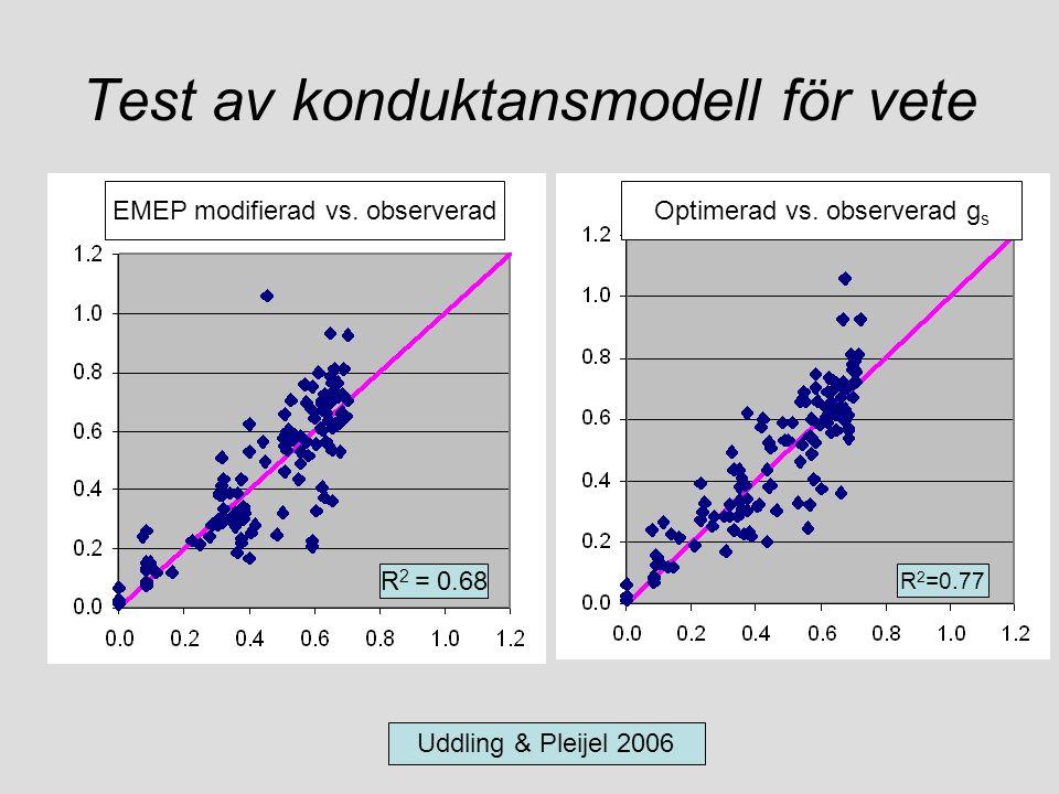 Test av konduktansmodell för vete Uddling & Pleijel 2006 Optimerad vs. observerad g s R 2 =0.77 EMEP modifierad vs. observerad R 2 = 0.68