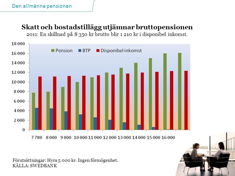 Den allmänna pensionen 20 2014-06-21 Skatt och bostadstillägg utjämnar bruttopensionen 2011: En skillnad på 8 350 kr brutto blir 1 210 kr i disponibel inkomst.