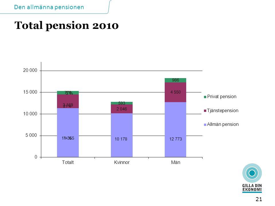 Den allmänna pensionen Total pension 2010 21