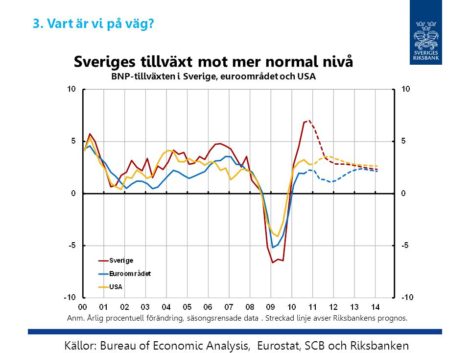 Sveriges tillväxt mot mer normal nivå BNP-tillväxten i Sverige, euroområdet och USA Anm. Årlig procentuell förändring, säsongsrensade data. Streckad l