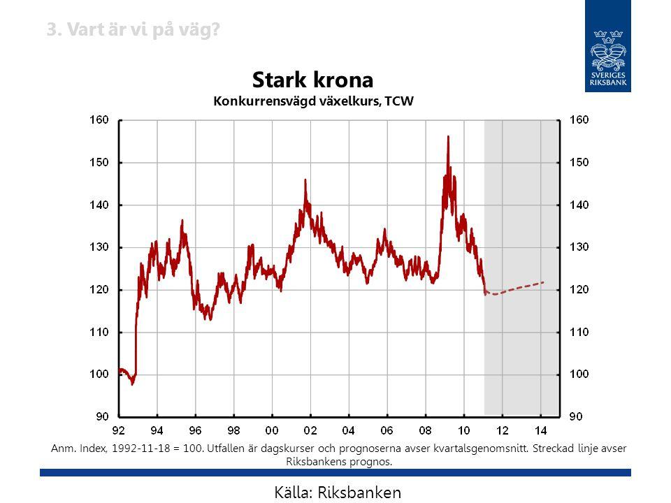 Stark krona Konkurrensvägd växelkurs, TCW Anm. Index, 1992-11-18 = 100. Utfallen är dagskurser och prognoserna avser kvartalsgenomsnitt. Streckad linj