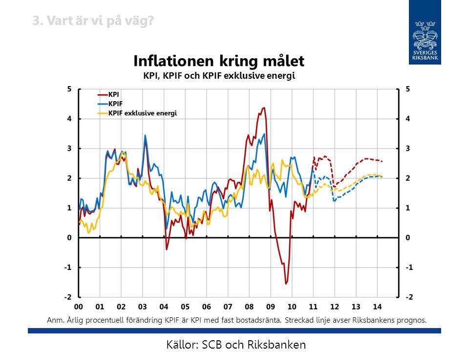 Inflationen kring målet KPI, KPIF och KPIF exklusive energi Anm. Årlig procentuell förändring KPIF är KPI med fast bostadsränta. Streckad linje avser