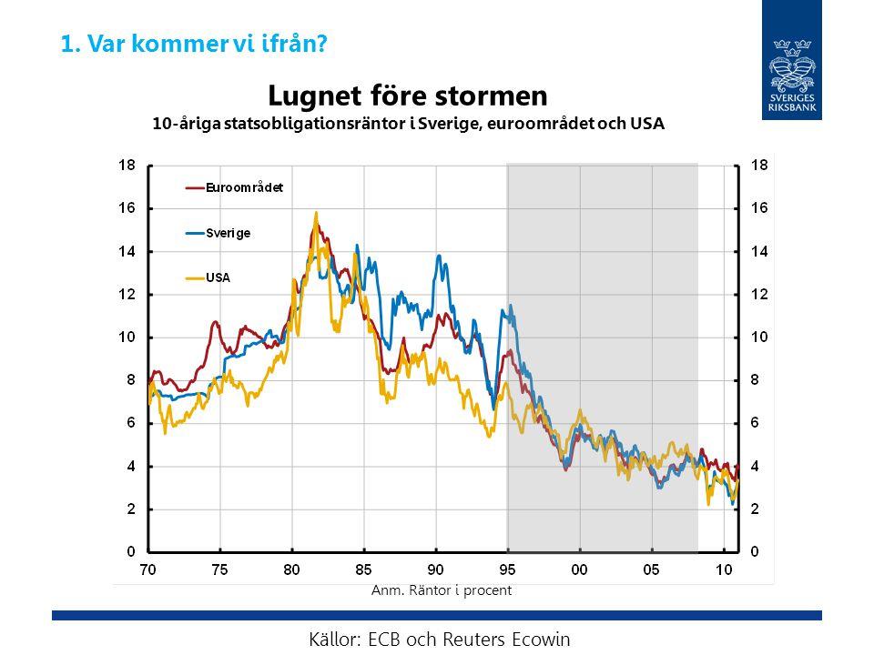 Lugnet före stormen 10-åriga statsobligationsräntor i Sverige, euroområdet och USA Källor: ECB och Reuters Ecowin Anm.