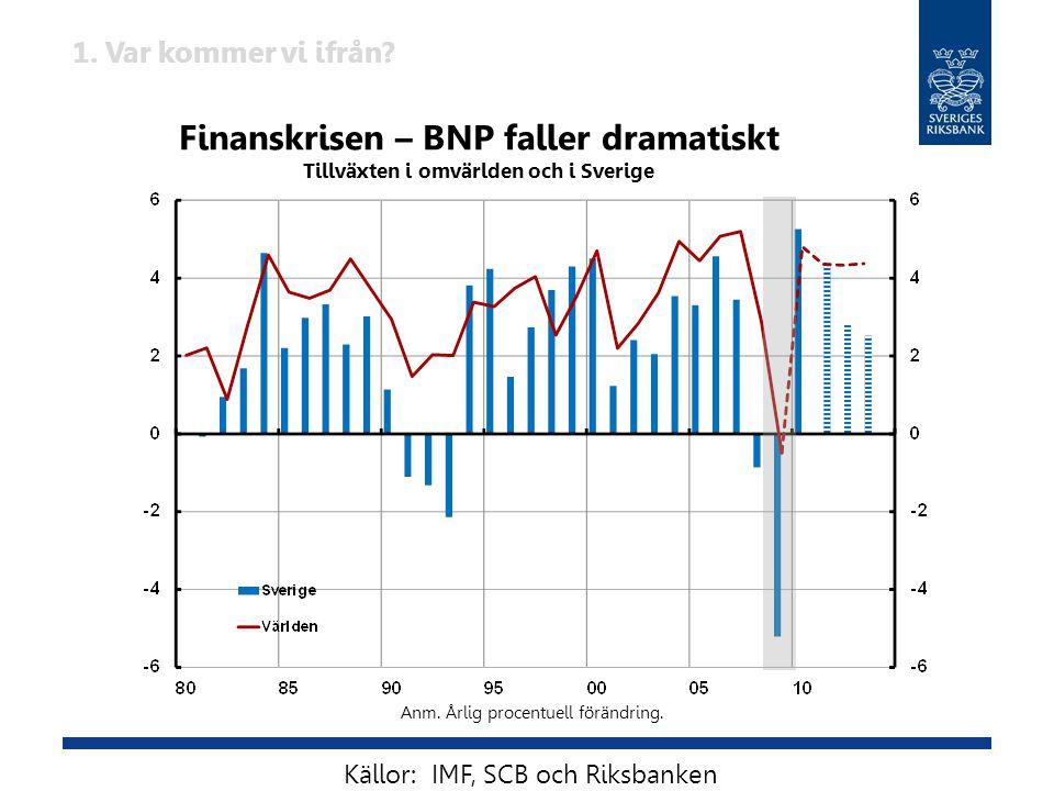 Finanskrisen – BNP faller dramatiskt Tillväxten i omvärlden och i Sverige Anm. Årlig procentuell förändring. Källor: IMF, SCB och Riksbanken 1. Var ko