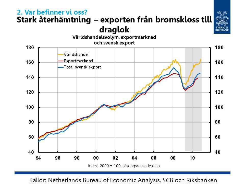 Stark återhämtning – exporten från bromskloss till draglok Världshandelsvolym, exportmarknad och svensk export Källor: Netherlands Bureau of Economic