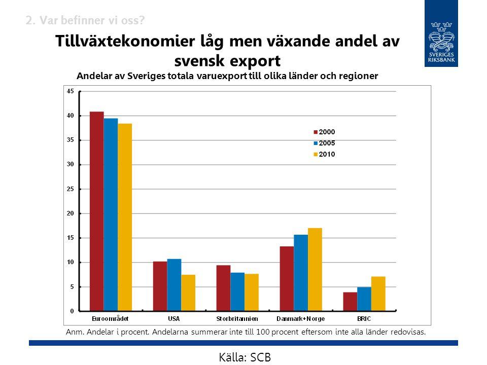 Tillväxtekonomier låg men växande andel av svensk export Andelar av Sveriges totala varuexport till olika länder och regioner Anm. Andelar i procent.