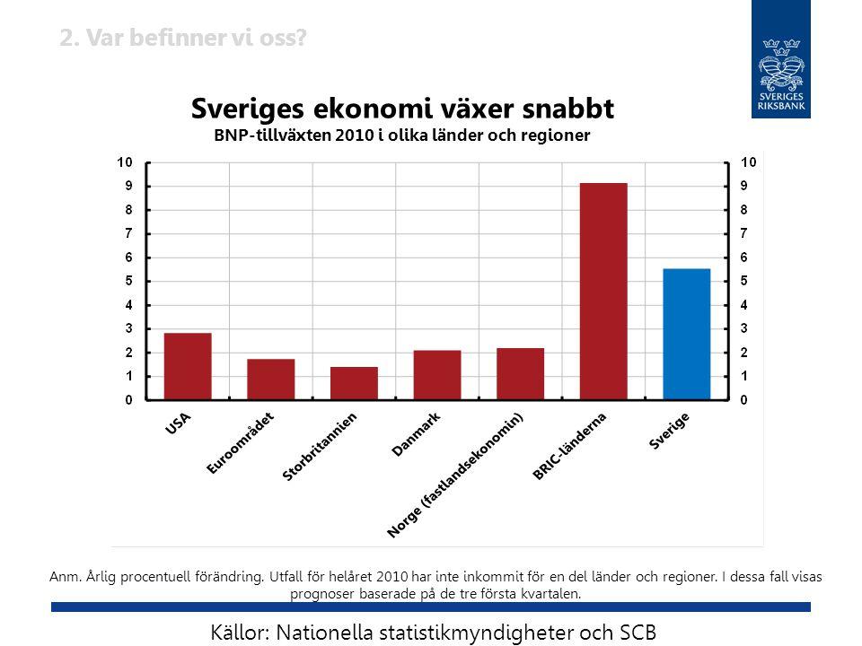 Sveriges ekonomi växer snabbt BNP-tillväxten 2010 i olika länder och regioner Anm. Årlig procentuell förändring. Utfall för helåret 2010 har inte inko