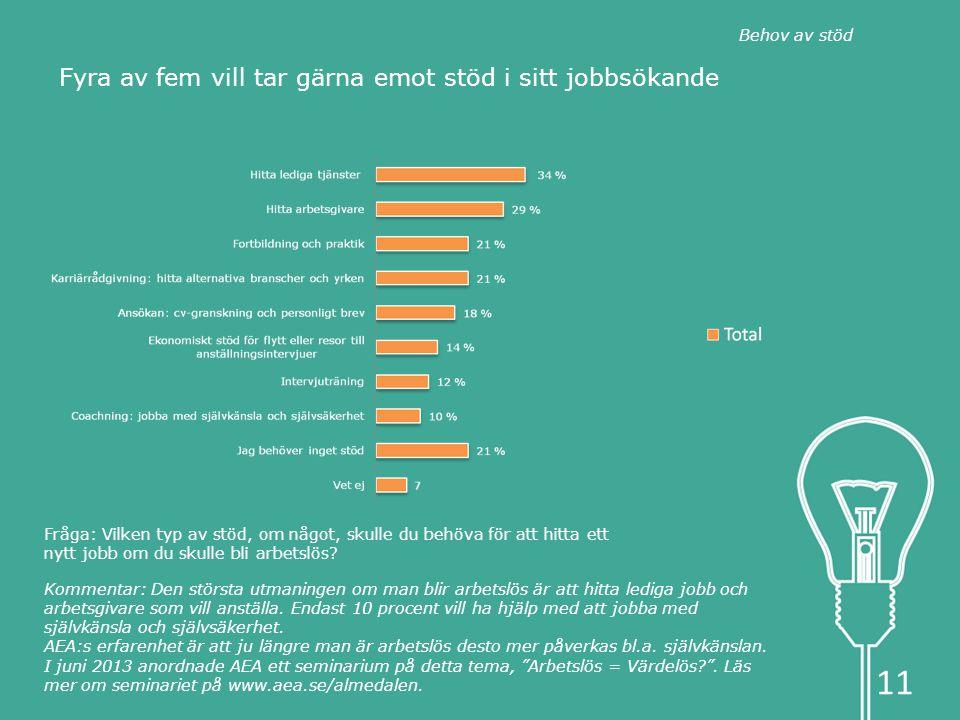 Fråga: Vilken typ av stöd, om något, skulle du behöva för att hitta ett nytt jobb om du skulle bli arbetslös.