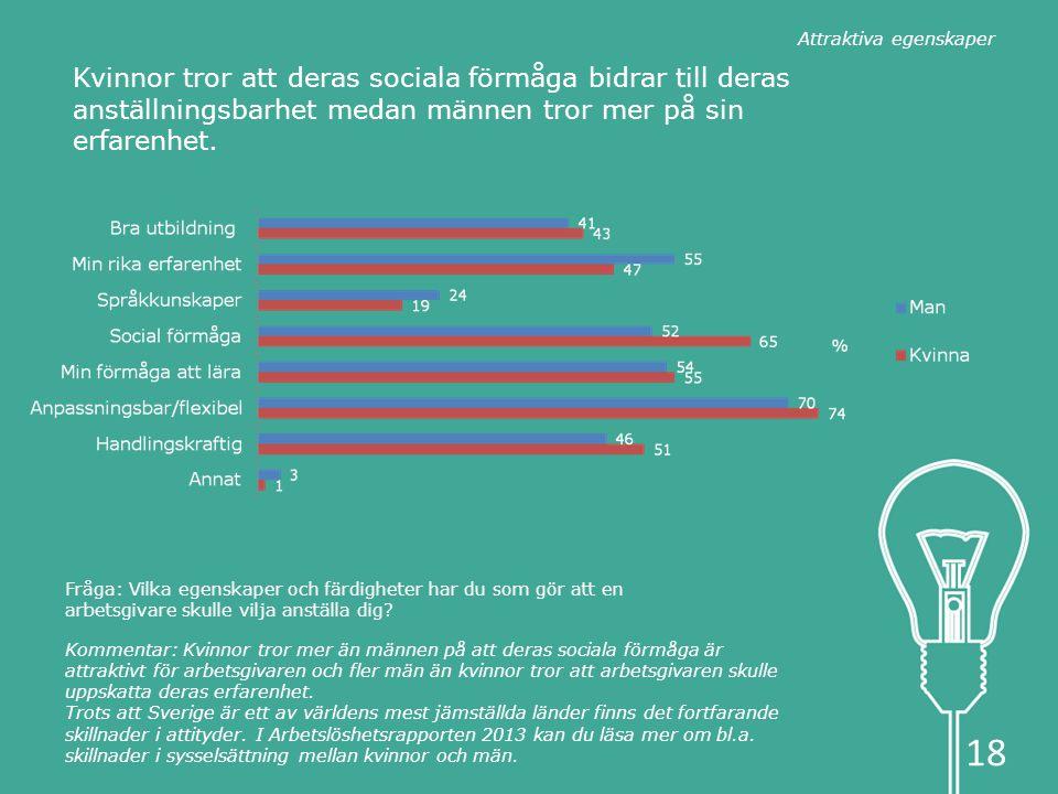 Kvinnor tror att deras sociala förmåga bidrar till deras anställningsbarhet medan männen tror mer på sin erfarenhet.