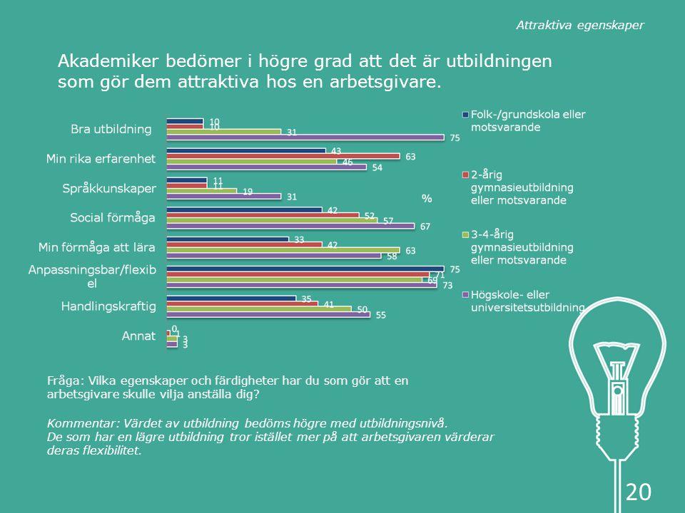 Akademiker bedömer i högre grad att det är utbildningen som gör dem attraktiva hos en arbetsgivare.