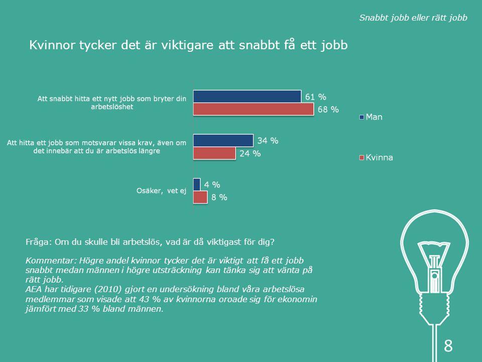 Kvinnor tycker det är viktigare att snabbt få ett jobb Kommentar: Högre andel kvinnor tycker det är viktigt att få ett jobb snabbt medan männen i högre utsträckning kan tänka sig att vänta på rätt jobb.