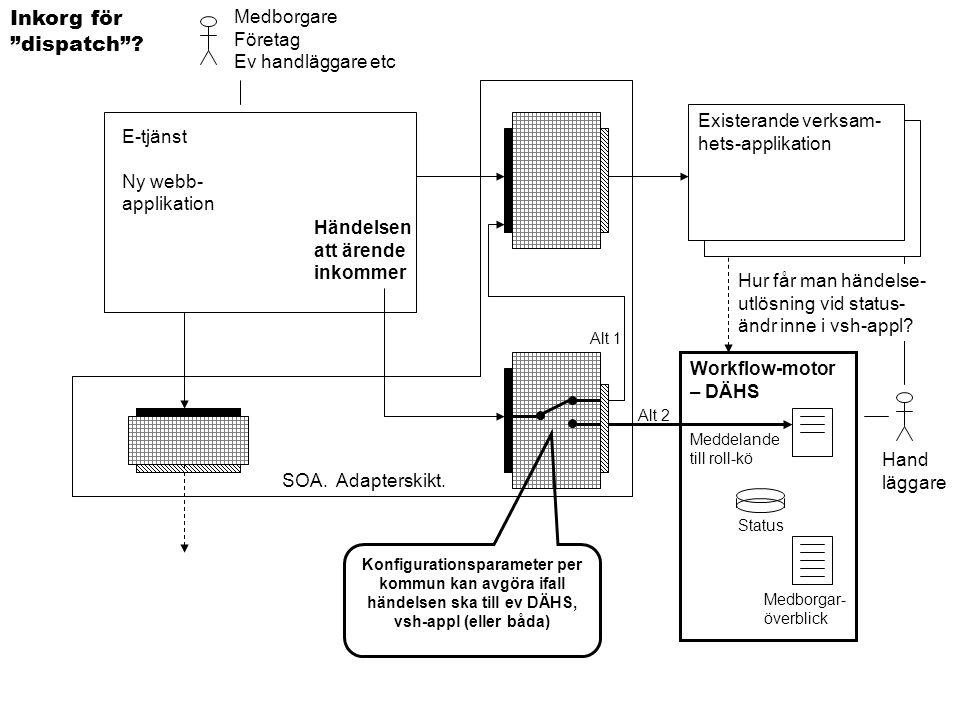 """E-tjänst Ny webb- applikation Medborgare Företag Ev handläggare etc Hand läggare Existerande verksam- hets-applikation Inkorg för """"dispatch""""? Workflow"""