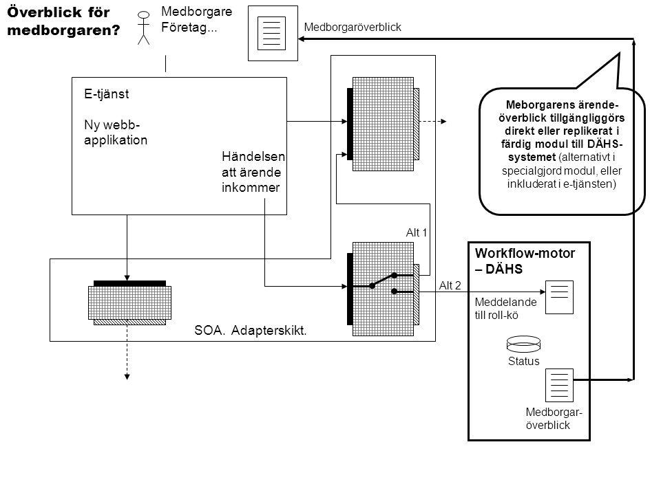 E-tjänst Ny webb- applikation Medborgare Företag... Överblick för medborgaren? Meddelande till roll-kö Workflow-motor – DÄHS Alt 1 Alt 2 Händelsen att