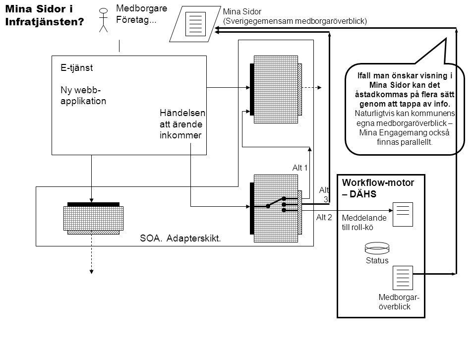 E-tjänst Ny webb- applikation Medborgare Företag... Mina Sidor i Infratjänsten? Meddelande till roll-kö Workflow-motor – DÄHS Alt 1 Alt 2 Händelsen at