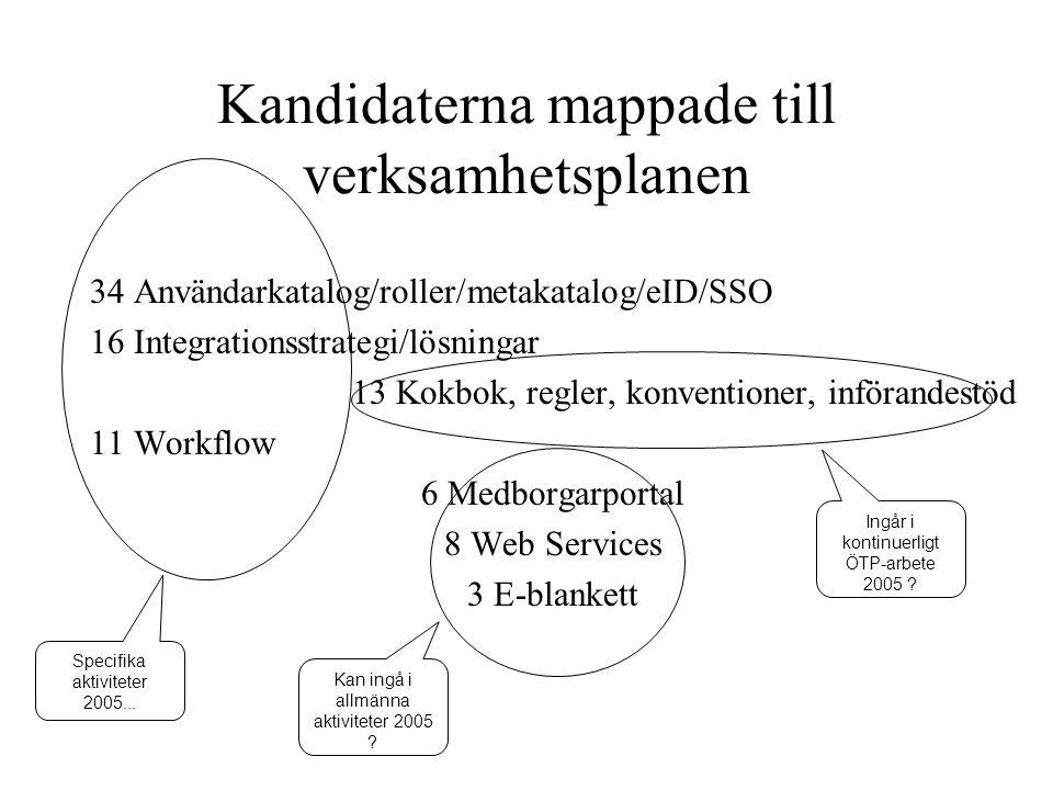 Kandidaterna mappade till verksamhetsplanen 34 Användarkatalog/roller/metakatalog/eID/SSO 16 Integrationsstrategi/lösningar 13 Kokbok, regler, konvent
