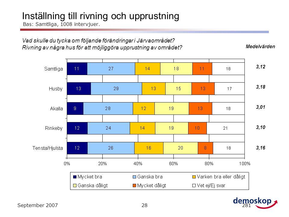 September 200728281 Vad skulle du tycka om följande förändringar i Järvaområdet? Rivning av några hus för att möjliggöra upprustning av området? Instä